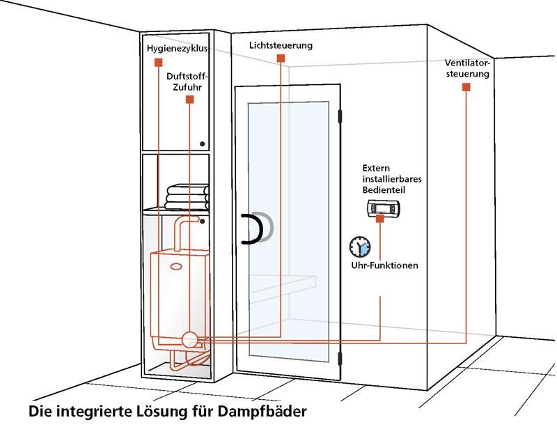 Extrem Sole Sauna OVERVIEW, Steam shower with sole atomization|de_DE ST73